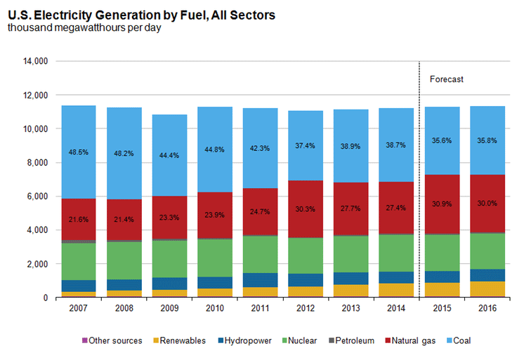 electricity-generation-2007-2016