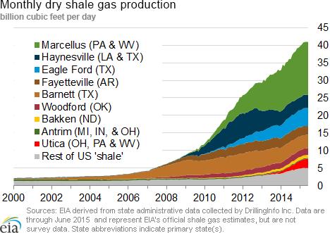 shale-gas-production